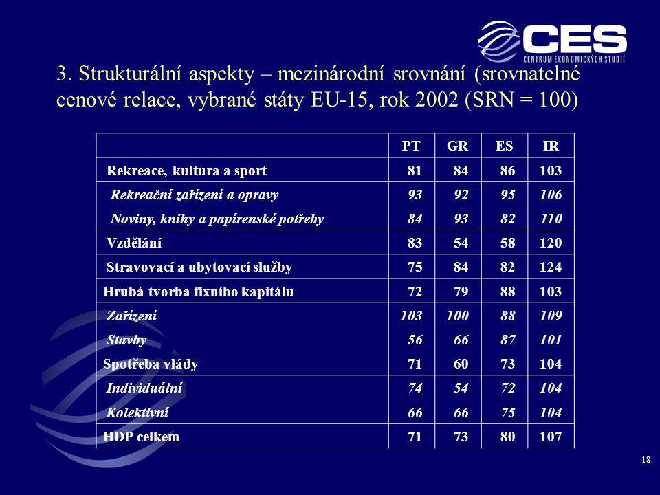 18 3. Strukturální aspekty – mezinárodní srovnání (srovnatelné cenové relace, vybrané státy EU-15, rok 2002 (SRN = 100) PTGRESIR Rekreace, kultura a s