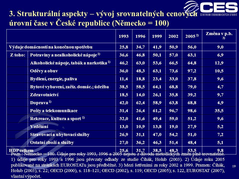 19 3. Strukturální aspekty – vývoj srovnatelných cenových úrovní čase v České republice (Německo = 100) Pozn.: Německo = 100. Údaje pro roky 1993, 199
