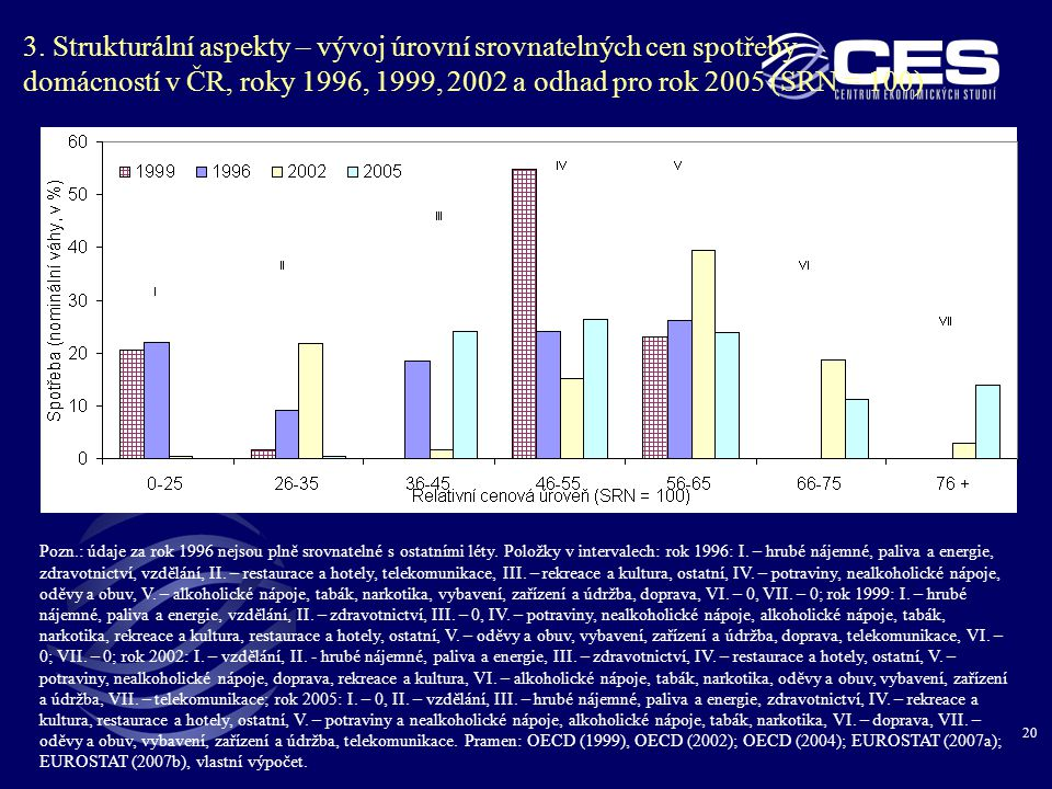 20 3. Strukturální aspekty – vývoj úrovní srovnatelných cen spotřeby domácností v ČR, roky 1996, 1999, 2002 a odhad pro rok 2005 (SRN = 100) Pozn.: úd