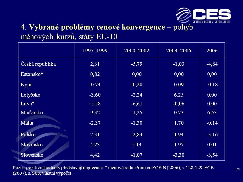 28 4. Vybrané problémy cenové konvergence – pohyb měnových kurzů, státy EU-10 Pozn.: pozitivní hodnoty představují depreciaci. * měnová rada. Pramen: