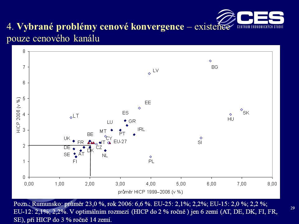 29 4. Vybrané problémy cenové konvergence – existence pouze cenového kanálu Pozn.: Rumunsko: průměr 23,0 %, rok 2006: 6,6 %. EU-25: 2,1%; 2,2%; EU-15: