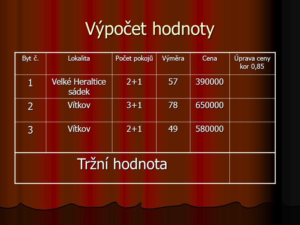 Vhodnost a výhodnost využití Jednoduchá metoda Jednoduchá metoda Nutnost vysoké homogennosti statku Nutnost vysoké homogennosti statku Nutnost časové aktuálnosti Nutnost časové aktuálnosti Např.