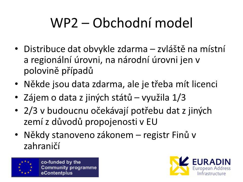 WP2 – Obchodní model Distribuce dat obvykle zdarma – zvláště na místní a regionální úrovni, na národní úrovni jen v polovině případů Někde jsou data zdarma, ale je třeba mít licenci Zájem o data z jiných států – využila 1/3 2/3 v budoucnu očekávají potřebu dat z jiných zemí z důvodů propojenosti v EU Někdy stanoveno zákonem – registr Finů v zahraničí
