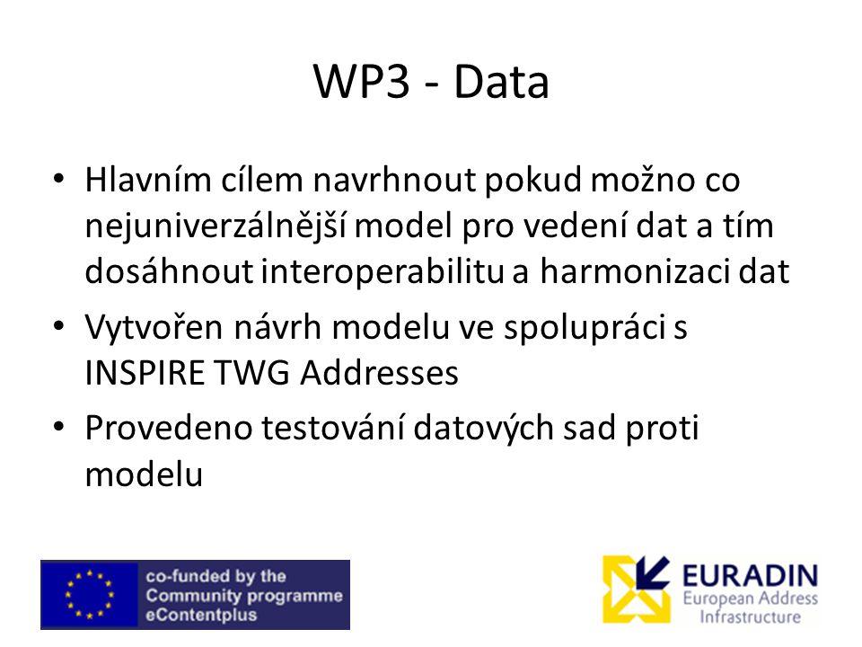 WP3 - Data Hlavním cílem navrhnout pokud možno co nejuniverzálnější model pro vedení dat a tím dosáhnout interoperabilitu a harmonizaci dat Vytvořen návrh modelu ve spolupráci s INSPIRE TWG Addresses Provedeno testování datových sad proti modelu