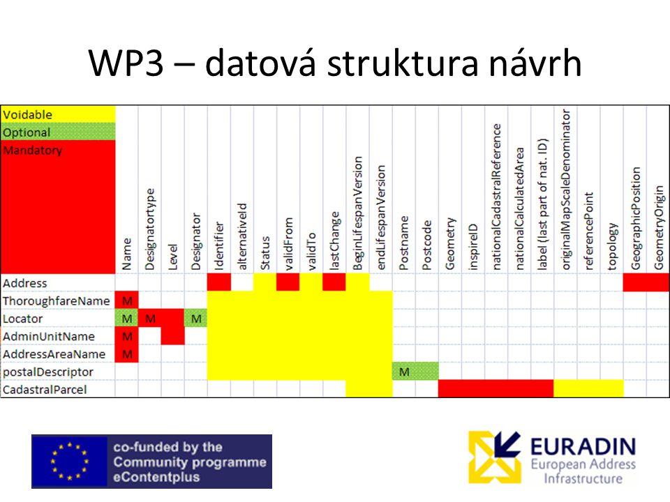 WP3 – datová struktura návrh