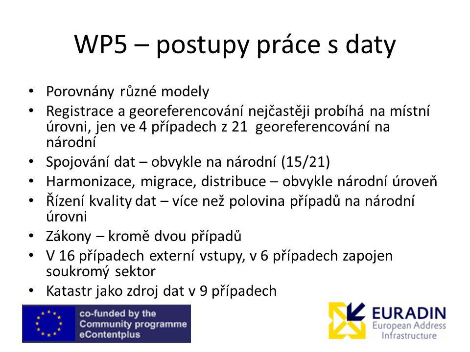 WP5 – postupy práce s daty Porovnány různé modely Registrace a georeferencování nejčastěji probíhá na místní úrovni, jen ve 4 případech z 21 georefere