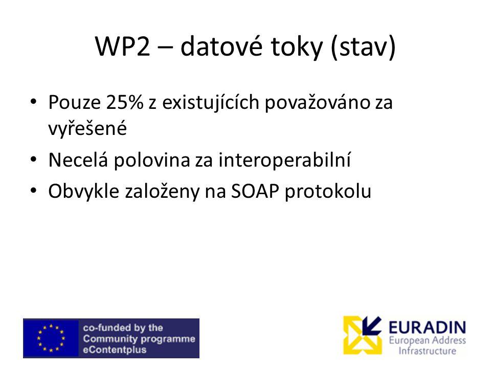 WP2 – datové toky (stav) Pouze 25% z existujících považováno za vyřešené Necelá polovina za interoperabilní Obvykle založeny na SOAP protokolu