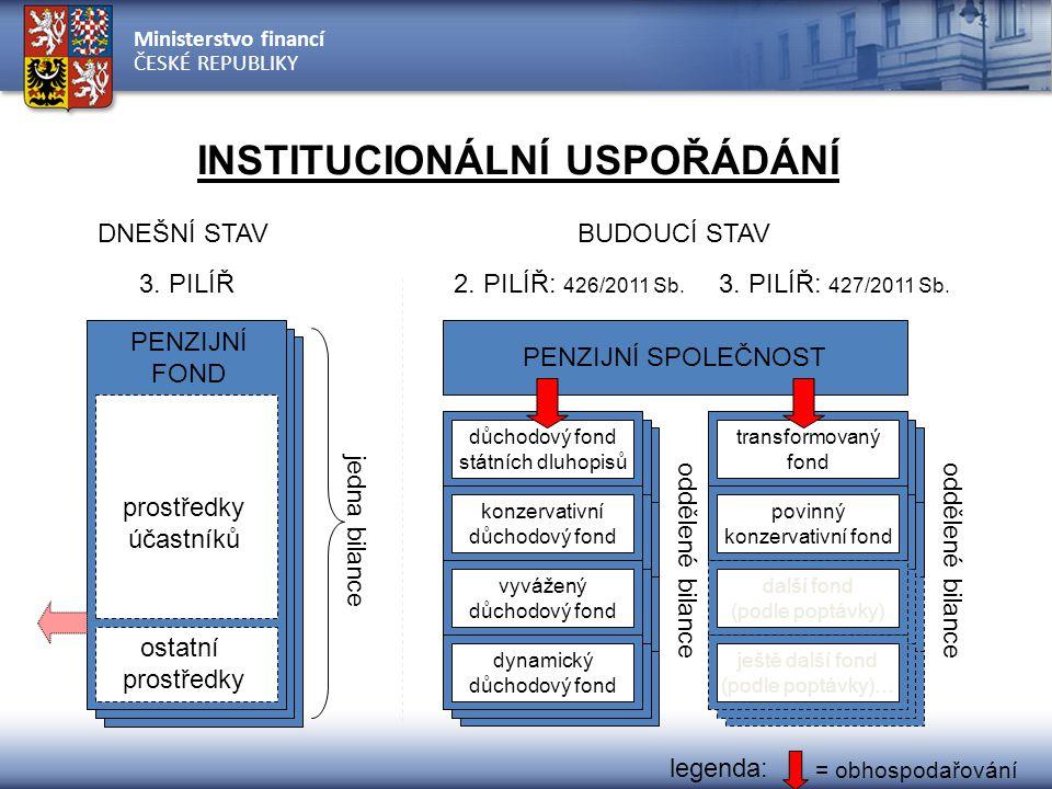 Ministerstvo financí ČESKÉ REPUBLIKY DNEŠNÍ STAVBUDOUCÍ STAV jedna bilance prostředky účastníků ostatní prostředky PENZIJNÍ FOND PENZIJNÍ SPOLEČNOST důchodový fond státních dluhopisů konzervativní důchodový fond vyvážený důchodový fond dynamický důchodový fond 2.