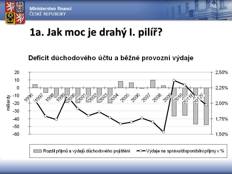 Ministerstvo financí ČESKÉ REPUBLIKY 1a.Jak moc je drahý I. pilíř?