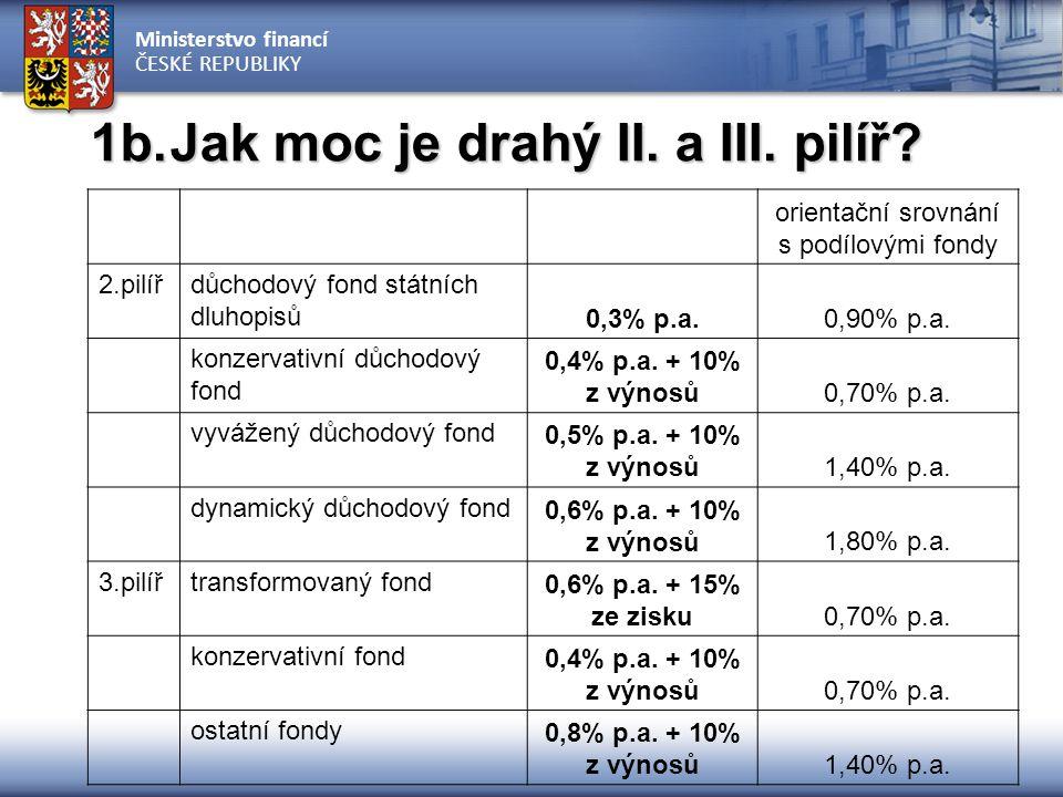 Ministerstvo financí ČESKÉ REPUBLIKY FINANČNÍ SPRÁVA Výběr pojistného Evidence období placení a VZ PENZIJNÍ SPOLEČNOSTI Správa osobních účtů Výpočet nav Operace na osobních účtech - - - - - - - - - - - - - - - - - - - Správa aktiv Výpočet NAV - - - - - - - - - - - - - - - - - - - FRONT- END ÚČASTNÍCI 2.