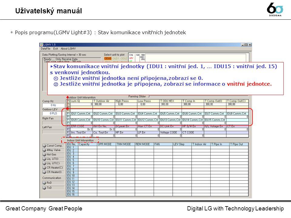 Great Company Great PeopleDigital LG with Technology Leadership Uživatelský manuál ◈ Popis programu(LGMV Light#3) : Stav komunikace vnitřních jednotek ▶ Stav komunikace vnitřní jednotky (IDU1 : vnitřní jed.