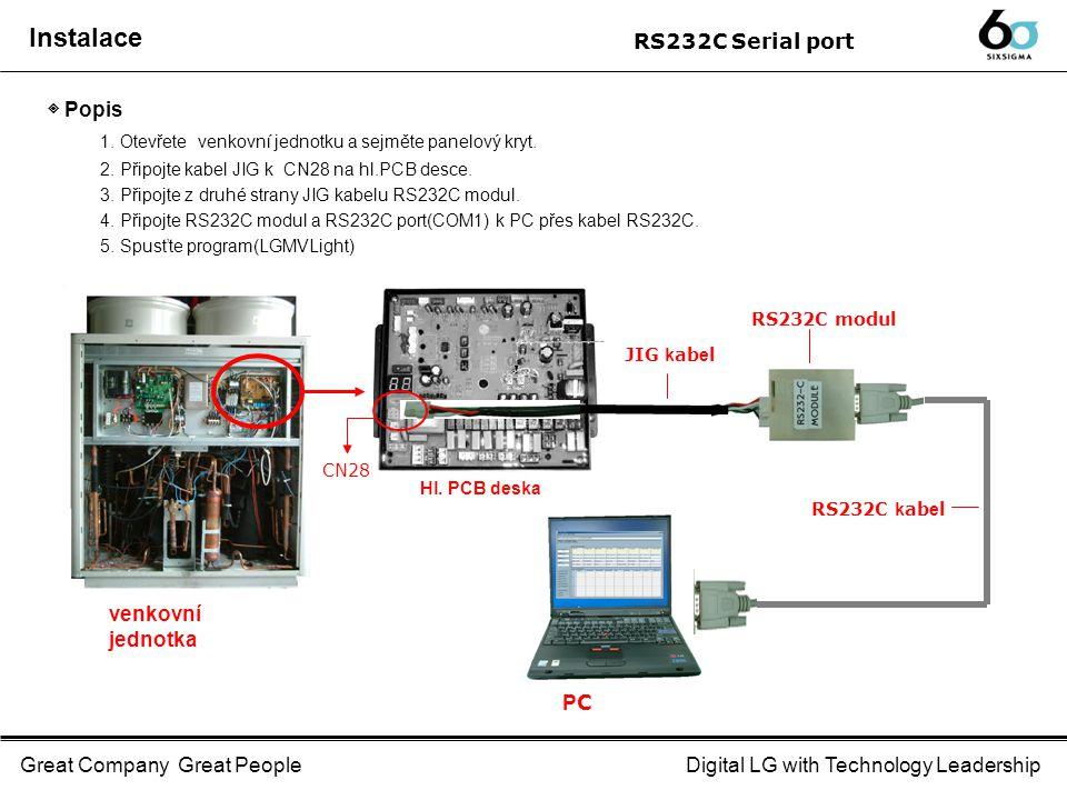 Great Company Great PeopleDigital LG with Technology Leadership ◈ Postup Hardware 1.