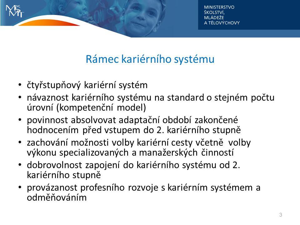 Rámec kariérního systému čtyřstupňový kariérní systém návaznost kariérního systému na standard o stejném počtu úrovní (kompetenční model) povinnost ab