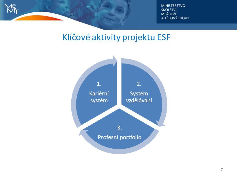 Klíčové aktivity projektu ESF 7 2. Systém vzdělávání 3. Profesní portfolio 1. Kariérní systém