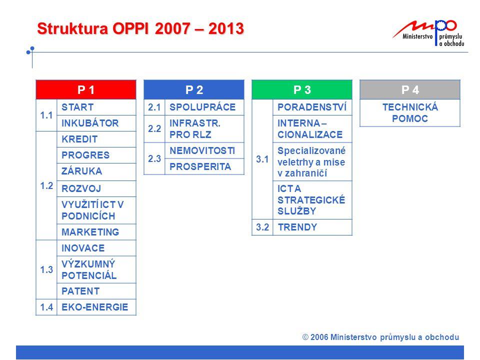 © 2006 Ministerstvo průmyslu a obchodu Struktura OPPI 2007 – 2013 P 1 1.1 START INKUBÁTOR 1.2 KREDIT PROGRES ZÁRUKA ROZVOJ VYUŽITÍ ICT V PODNICÍCH MARKETING 1.3 INOVACE VÝZKUMNÝ POTENCIÁL PATENT 1.4EKO-ENERGIE P 2 2.1SPOLUPRÁCE 2.2 INFRASTR.