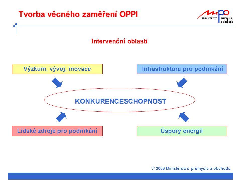 © 2006 Ministerstvo průmyslu a obchodu Tvorba věcného zaměření OPPI Intervenční oblasti Výzkum, vývoj, inovace Infrastruktura pro podnikání Lidské zdroje pro podnikáníÚspory energií KONKURENCESCHOPNOST