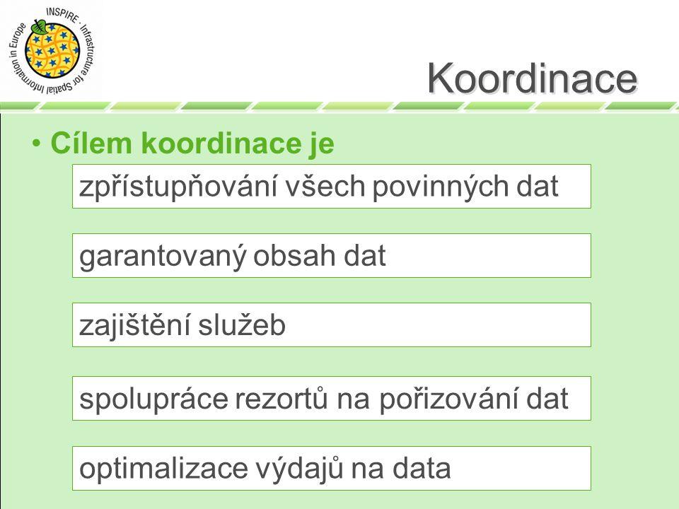 Koordinace Cílem koordinace je optimalizace výdajů na data zpřístupňování všech povinných dat zajištění služeb garantovaný obsah dat spolupráce rezort