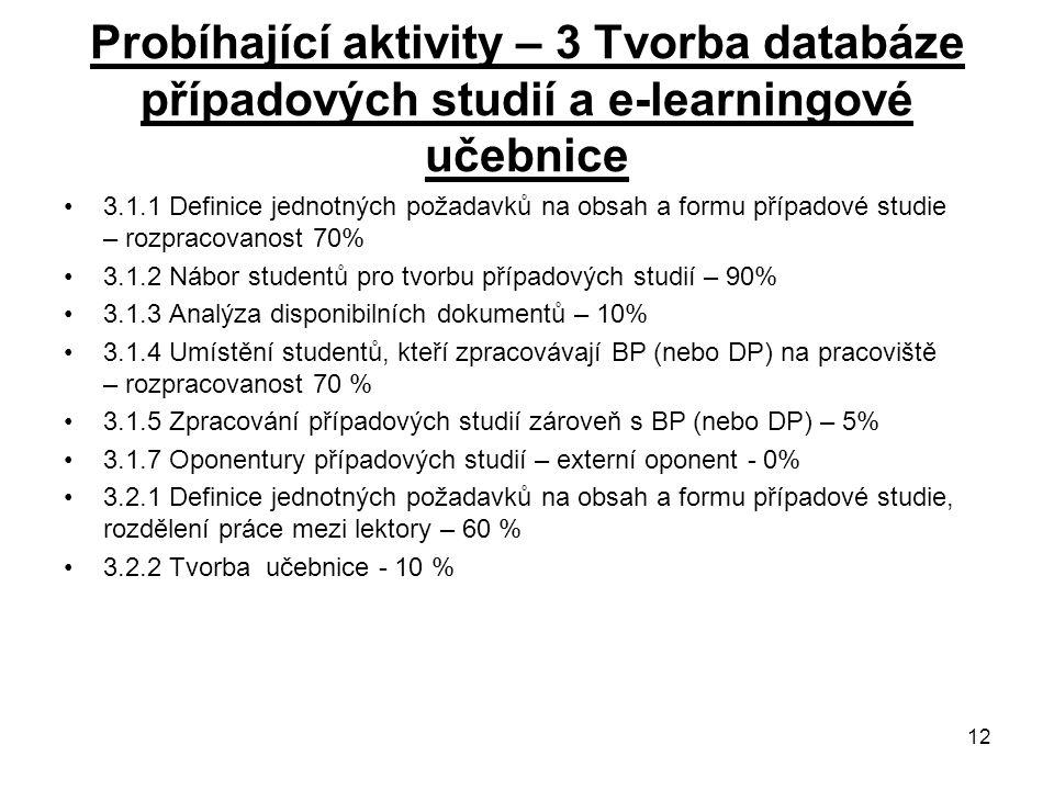12 Probíhající aktivity – 3 Tvorba databáze případových studií a e-learningové učebnice 3.1.1 Definice jednotných požadavků na obsah a formu případové studie – rozpracovanost 70% 3.1.2 Nábor studentů pro tvorbu případových studií – 90% 3.1.3 Analýza disponibilních dokumentů – 10% 3.1.4 Umístění studentů, kteří zpracovávají BP (nebo DP) na pracoviště – rozpracovanost 70 % 3.1.5 Zpracování případových studií zároveň s BP (nebo DP) – 5% 3.1.7 Oponentury případových studií – externí oponent - 0% 3.2.1 Definice jednotných požadavků na obsah a formu případové studie, rozdělení práce mezi lektory – 60 % 3.2.2 Tvorba učebnice - 10 %