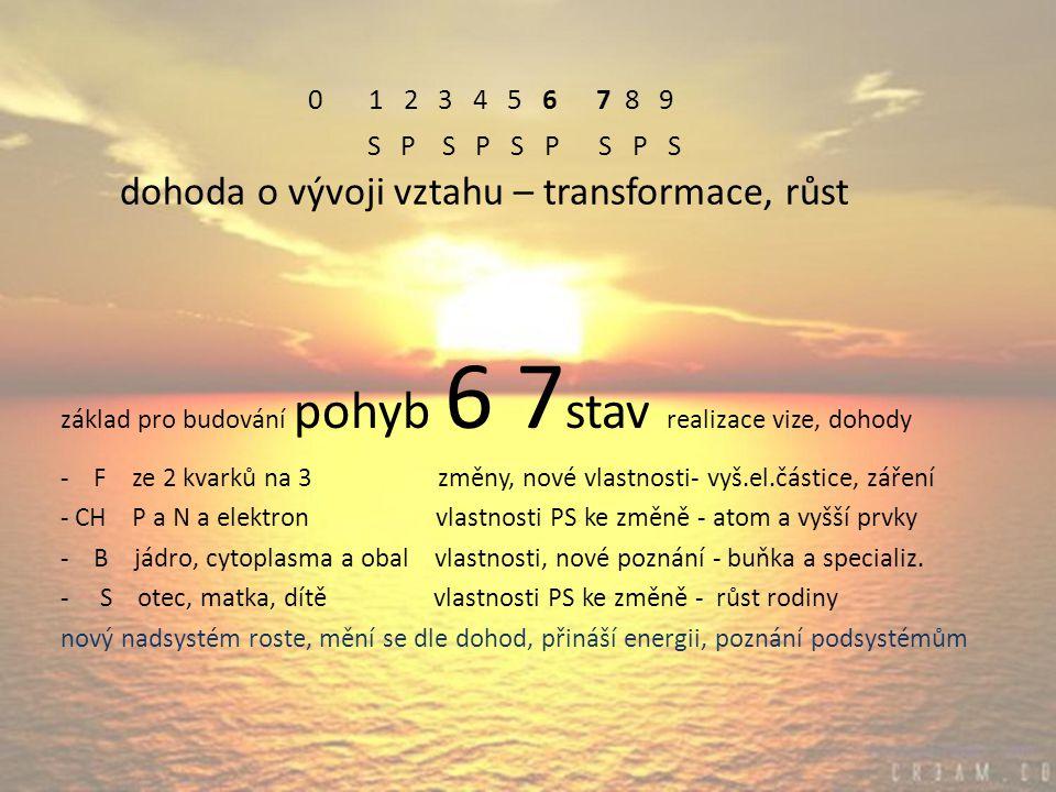 0 1 2 3 4 5 6 7 8 9 S P S P S P S P S dohoda o vývoji vztahu – transformace, růst základ pro budování pohyb 6 7 stav realizace vize, dohody - F ze 2 kvarků na 3 změny, nové vlastnosti- vyš.el.částice, záření - CH P a N a elektron vlastnosti PS ke změně - atom a vyšší prvky - B jádro, cytoplasma a obal vlastnosti, nové poznání - buňka a specializ.