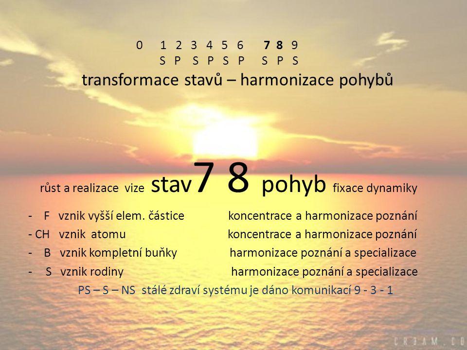 0 1 2 3 4 5 6 7 8 9 S P S P S P S P S transformace stavů – harmonizace pohybů růst a realizace vize stav 7 8 pohyb fixace dynamiky - F vznik vyšší elem.