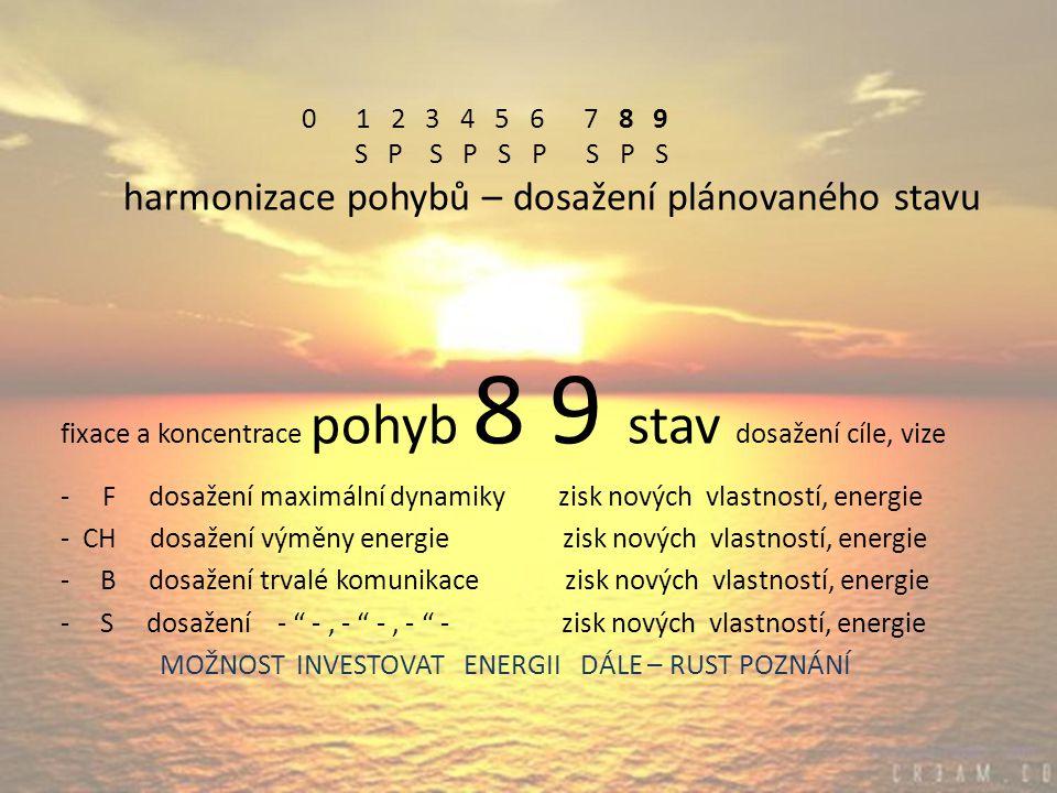 0 1 2 3 4 5 6 7 8 9 S P S P S P S P S harmonizace pohybů – dosažení plánovaného stavu fixace a koncentrace pohyb 8 9 stav dosažení cíle, vize - F dosažení maximální dynamiky zisk nových vlastností, energie - CH dosažení výměny energie zisk nových vlastností, energie -B dosažení trvalé komunikace zisk nových vlastností, energie -S dosažení - -, - -, - - zisk nových vlastností, energie MOŽNOST INVESTOVAT ENERGII DÁLE – RUST POZNÁNÍ