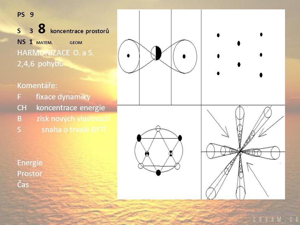 PS 9 S 3 8 koncentrace prostorů NS 1 MATEM. GEOM HARMONIZACE O.