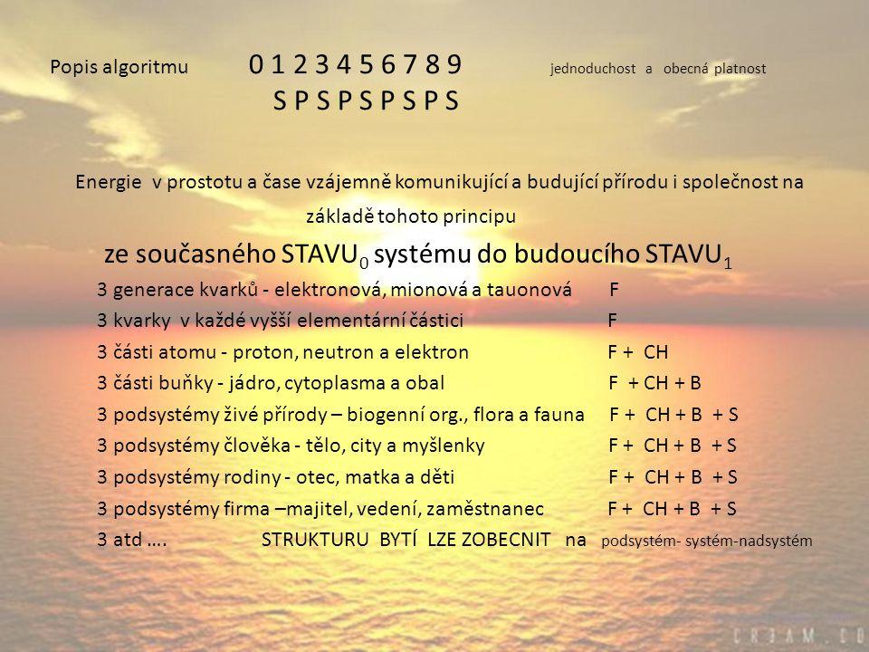 Popis algoritmu 0 1 2 3 4 5 6 7 8 9 jednoduchost a obecná platnost S P S P S P S P S Energie v prostotu a čase vzájemně komunikující a budující přírodu i společnost na základě tohoto principu ze současného STAVU 0 systému do budoucího STAVU 1 3 generace kvarků - elektronová, mionová a tauonová F 3 kvarky v každé vyšší elementární částici F 3 části atomu - proton, neutron a elektron F + CH 3 části buňky - jádro, cytoplasma a obal F + CH + B 3 podsystémy živé přírody – biogenní org., flora a fauna F + CH + B + S 3 podsystémy člověka - tělo, city a myšlenky F + CH + B + S 3 podsystémy rodiny - otec, matka a děti F + CH + B + S 3 podsystémy firma –majitel, vedení, zaměstnanec F + CH + B + S 3 atd ….