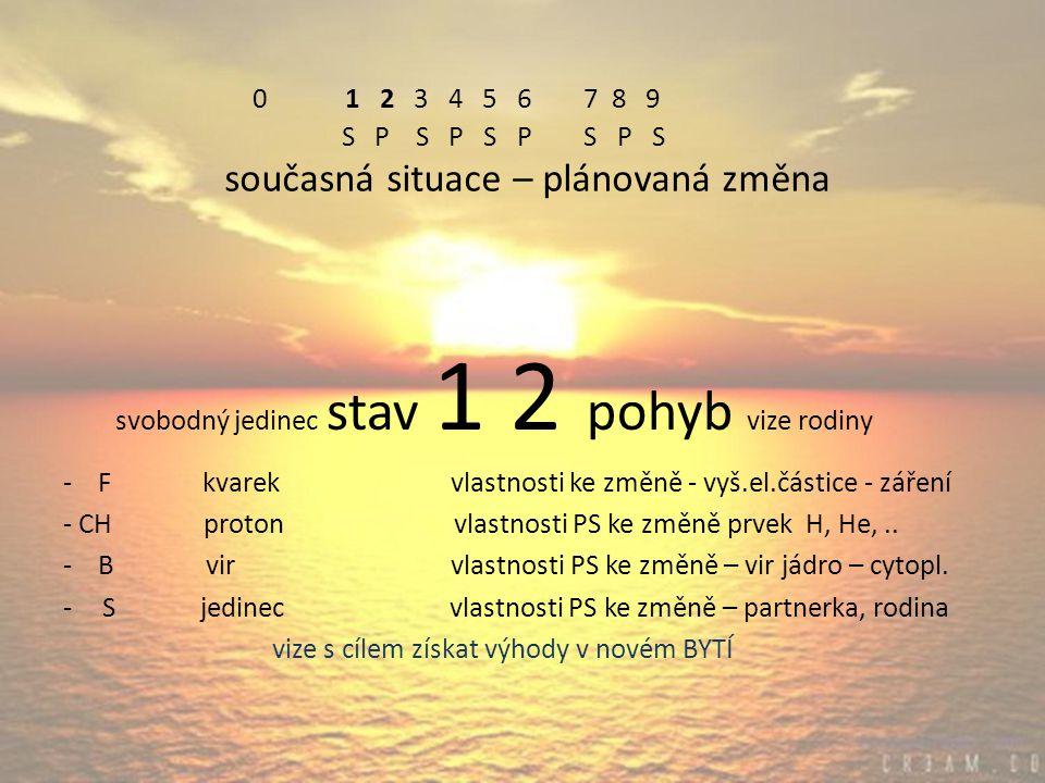 0 1 2 3 4 5 6 7 8 9 S P S P S P S P S současná situace – plánovaná změna svobodný jedinec stav 1 2 pohyb vize rodiny - F kvarek vlastnosti ke změně - vyš.el.částice - záření - CH proton vlastnosti PS ke změně prvek H, He,..