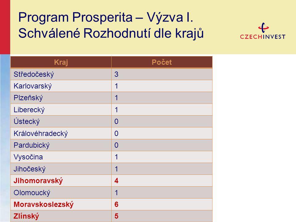Program Prosperita – Výzva II.