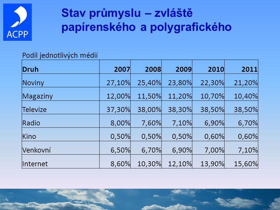Stav průmyslu – zvláště papírenského a polygrafického Podíl jednotlivých médií Druh20072008200920102011 Noviny27,10%25,40%23,80%22,30%21,20% Magaziny12,00%11,50%11,20%10,70%10,40% Televize37,30%38,00%38,30%38,50% Radio8,00%7,60%7,10%6,90%6,70% Kino0,50% 0,60% Venkovní6,50%6,70%6,90%7,00%7,10% Internet8,60%10,30%12,10%13,90%15,60%
