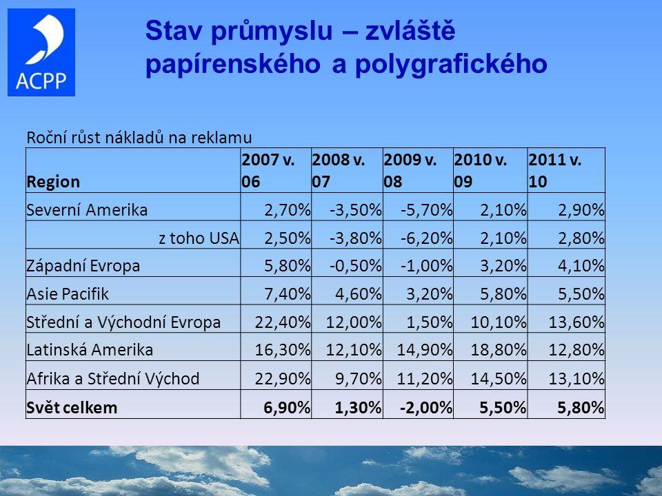 Stav průmyslu – zvláště papírenského a polygrafického Roční růst nákladů na reklamu Region 2007 v.