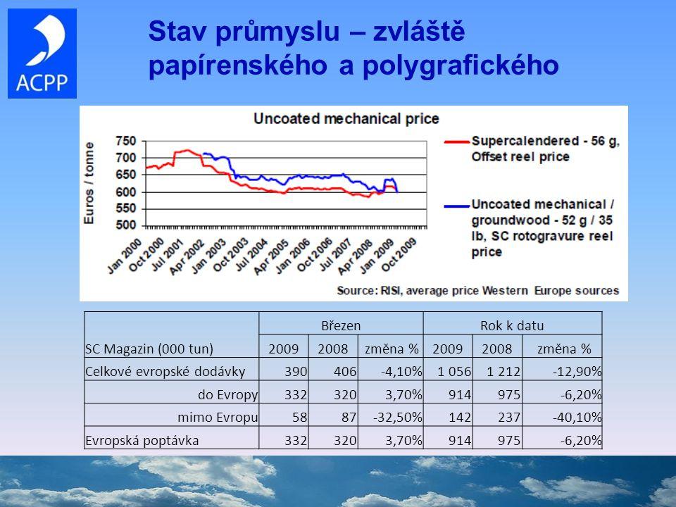 Stav průmyslu – zvláště papírenského a polygrafického SC Magazin (000 tun) BřezenRok k datu 20092008 změna %20092008 změna % Celkové evropské dodávky390406-4,10%1 0561 212-12,90% do Evropy3323203,70%914975-6,20% mimo Evropu5887-32,50%142237-40,10% Evropská poptávka3323203,70%914975-6,20%