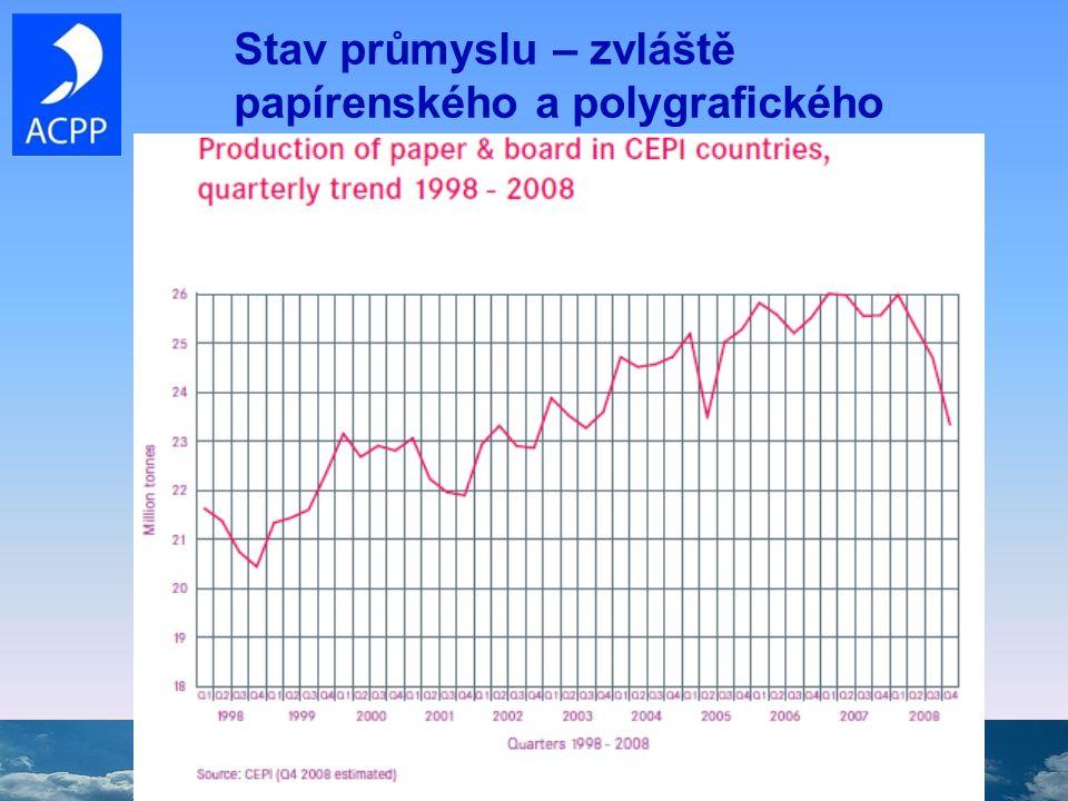 Očekávání a možné dopady, závěr Evropské podnikatelské prostředí se rapidně zhoršilo koncem roku 2008 a rok 2009 zaznamená stagnaci globálně a recesi v EU s notnu dávkou nejistot Žádné ekonomické zotavení před koncem roku 2009, a patrně ani počátkem roku 2010 Průmyslová výroba, maloobchodní prodej a důvěra zákazníků zaznamenaly prudký pád Nezaměstnanost výrazně roste a inflace klesá na velmi nízké hodnoty Očekává se, že náklady na reklamu v EU klesnou v roce 2009 o 1%, patrně i o víc!