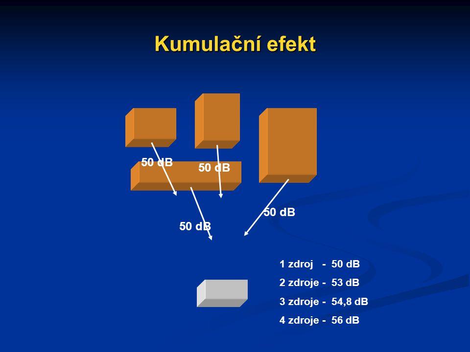 Kumulační efekt 50 dB 1 zdroj - 50 dB 2 zdroje - 53 dB 3 zdroje - 54,8 dB 4 zdroje - 56 dB