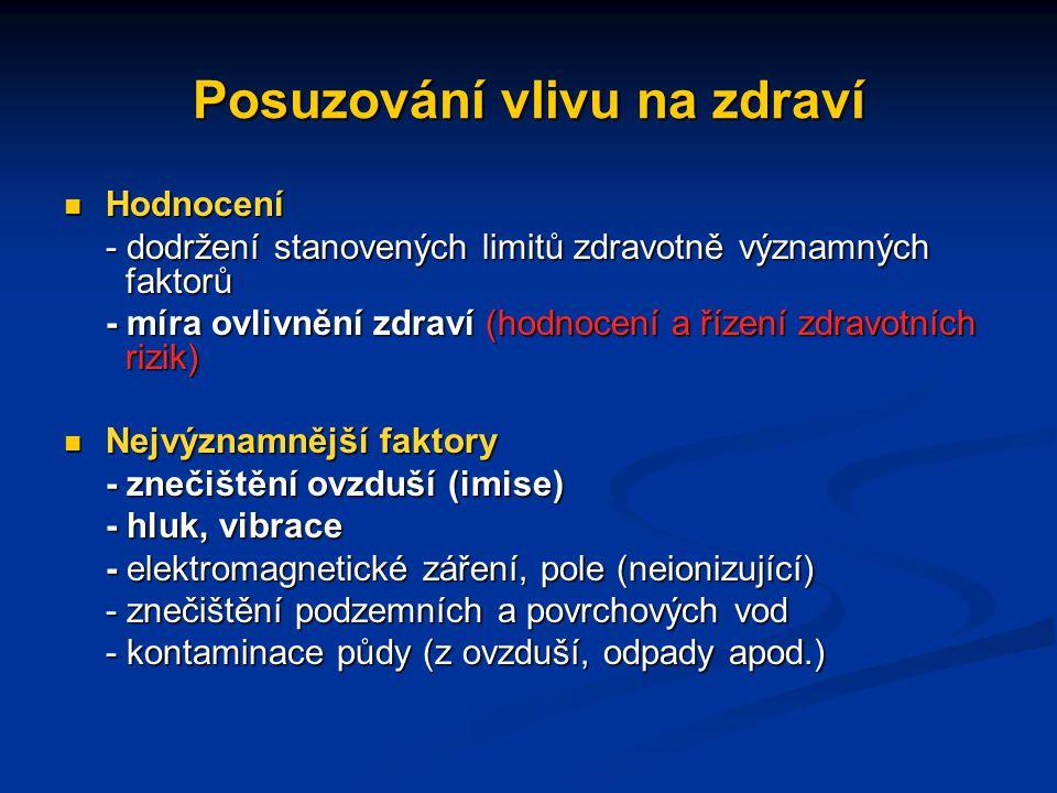 Posuzování vlivu na zdraví Hodnocení Hodnocení - dodržení stanovených limitů zdravotně významných faktorů - míra ovlivnění zdraví (hodnocení a řízení zdravotních rizik) Nejvýznamnější faktory Nejvýznamnější faktory - znečištění ovzduší (imise) - hluk, vibrace - elektromagnetické záření, pole (neionizující) - znečištění podzemních a povrchových vod - kontaminace půdy (z ovzduší, odpady apod.)