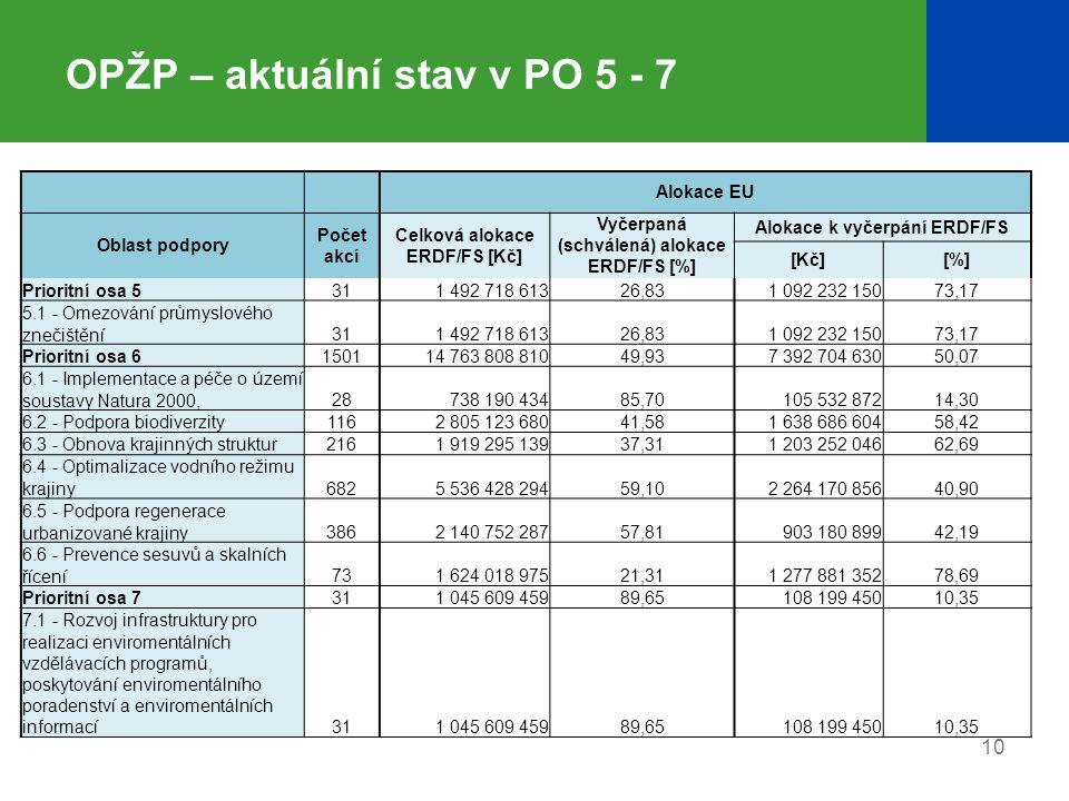 10 OPŽP – aktuální stav v PO 5 - 7 Alokace EU Oblast podpory Počet akcí Celková alokace ERDF/FS [Kč] Vyčerpaná (schválená) alokace ERDF/FS [%] Alokace