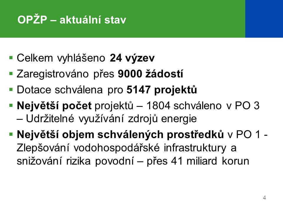 4 OPŽP – aktuální stav  Celkem vyhlášeno 24 výzev  Zaregistrováno přes 9000 žádostí  Dotace schválena pro 5147 projektů  Největší počet projektů –