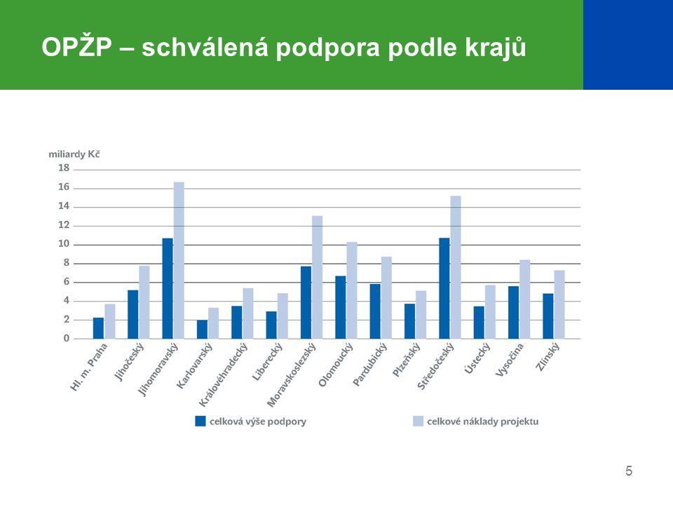 6 OPŽP – aktuální stav v PO 1 Alokace EU Oblast podpory Počet akcí Celková alokace ERDF/FS [Kč] Vyčerpaná (schválená) alokace ERDF/FS [%] Alokace k vyčerpání ERDF/FS [Kč][%] Prioritní osa 159648 978 048 10079,679 957 075 38320,33 1.1 - Snížení znečištění vod45836 642 690 76496,461 296 483 1993,54 1.2 - Zlepšení jakosti pitné vody436 173 785 87345,893 340 896 55954,11 1.3 - Omezování rizika povodní956 161 571 46213,665 319 695 62586,34 -dosud nebyla výzva v 1.1.2.