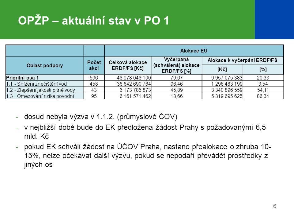 6 OPŽP – aktuální stav v PO 1 Alokace EU Oblast podpory Počet akcí Celková alokace ERDF/FS [Kč] Vyčerpaná (schválená) alokace ERDF/FS [%] Alokace k vy