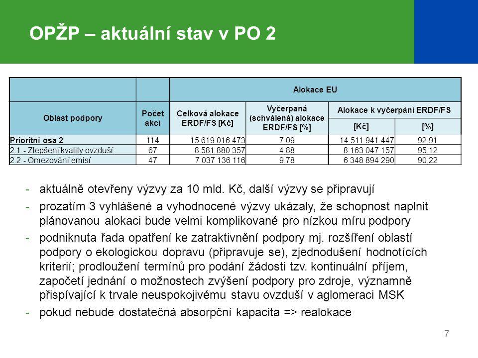 8 OPŽP – aktuální stav v PO 3 -dosud rozděleno na projekty zhruba 75 % alokace, přičemž v oblasti 3.2.