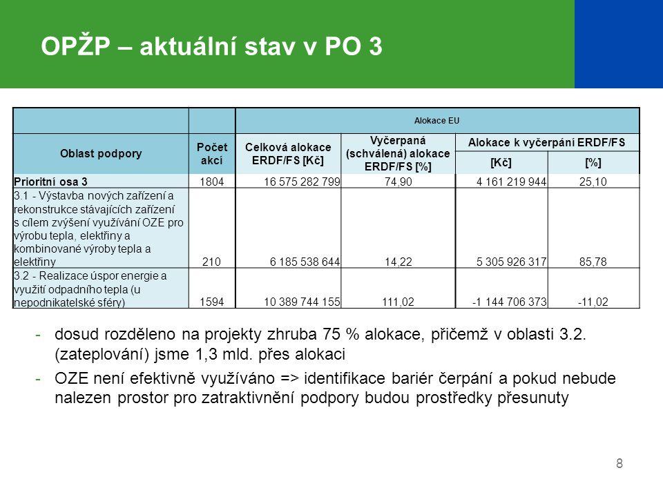 8 OPŽP – aktuální stav v PO 3 -dosud rozděleno na projekty zhruba 75 % alokace, přičemž v oblasti 3.2. (zateplování) jsme 1,3 mld. přes alokaci -OZE n