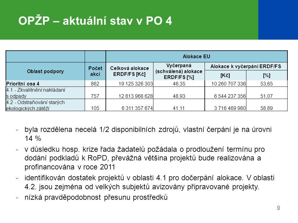 10 OPŽP – aktuální stav v PO 5 - 7 Alokace EU Oblast podpory Počet akcí Celková alokace ERDF/FS [Kč] Vyčerpaná (schválená) alokace ERDF/FS [%] Alokace k vyčerpání ERDF/FS [Kč][%] Prioritní osa 5311 492 718 61326,831 092 232 15073,17 5.1 - Omezování průmyslového znečištění311 492 718 61326,831 092 232 15073,17 Prioritní osa 6150114 763 808 81049,937 392 704 63050,07 6.1 - Implementace a péče o území soustavy Natura 2000,28738 190 43485,70105 532 87214,30 6.2 - Podpora biodiverzity1162 805 123 68041,581 638 686 60458,42 6.3 - Obnova krajinných struktur2161 919 295 13937,311 203 252 04662,69 6.4 - Optimalizace vodního režimu krajiny6825 536 428 29459,102 264 170 85640,90 6.5 - Podpora regenerace urbanizované krajiny3862 140 752 28757,81903 180 89942,19 6.6 - Prevence sesuvů a skalních řícení731 624 018 97521,311 277 881 35278,69 Prioritní osa 7311 045 609 45989,65108 199 45010,35 7.1 - Rozvoj infrastruktury pro realizaci enviromentálních vzdělávacích programů, poskytování enviromentálního poradenství a enviromentálních informací311 045 609 45989,65108 199 45010,35