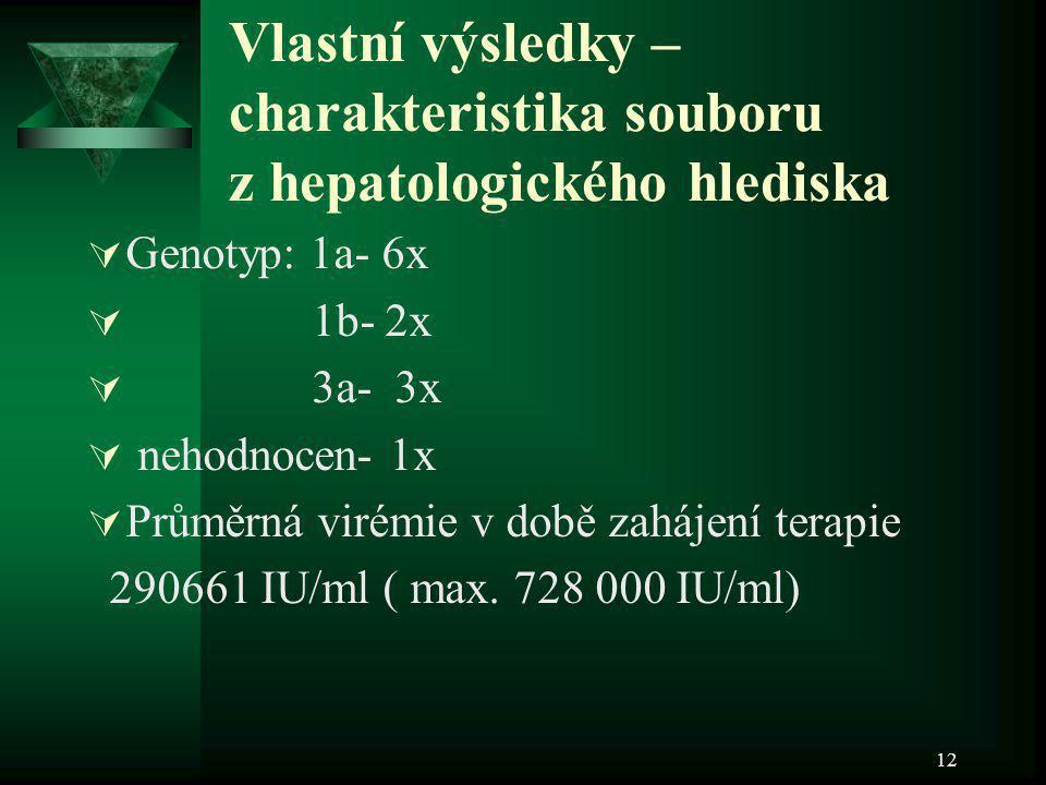 12 Vlastní výsledky – charakteristika souboru z hepatologického hlediska  Genotyp: 1a- 6x  1b- 2x  3a- 3x  nehodnocen- 1x  Průměrná virémie v dob