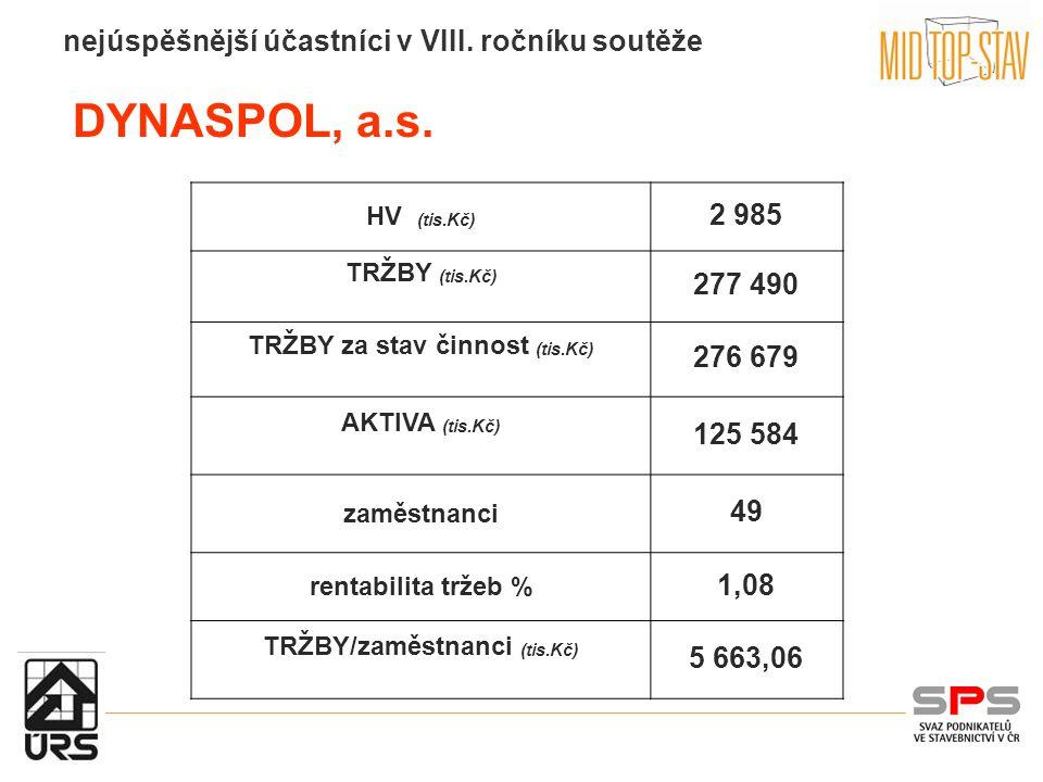 DYNASPOL, a.s.