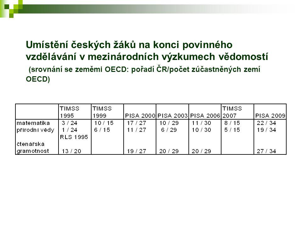 Umístění českých žáků na konci povinného vzdělávání v mezinárodních výzkumech vědomostí (srovnání se zeměmi OECD: pořadí ČR/počet zúčastněných zemí OECD)