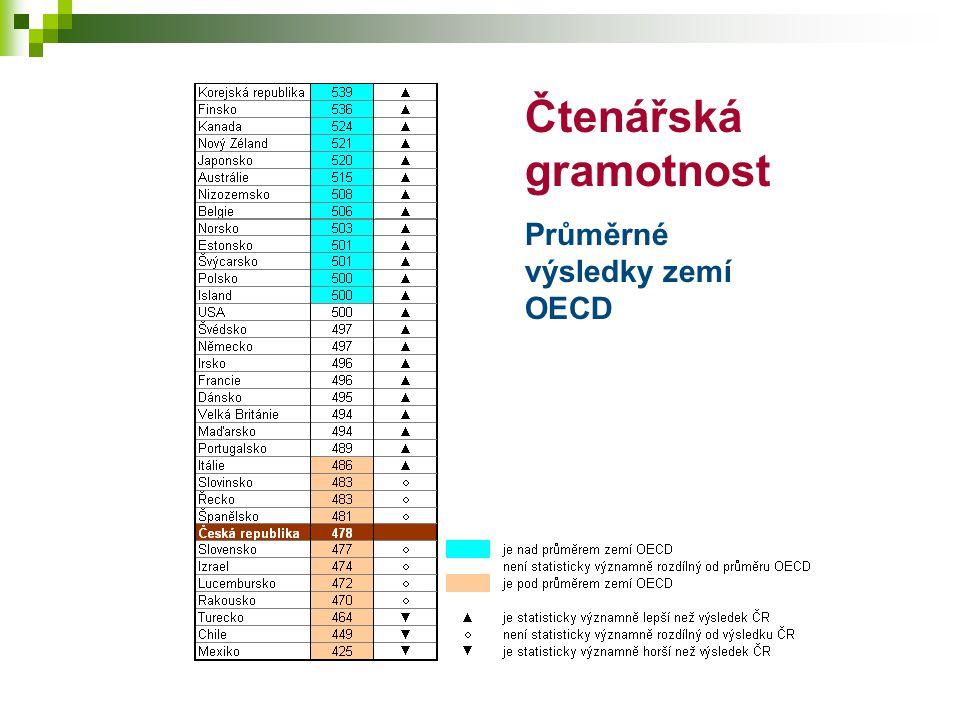 Čtenářská gramotnost Průměrné výsledky zemí OECD