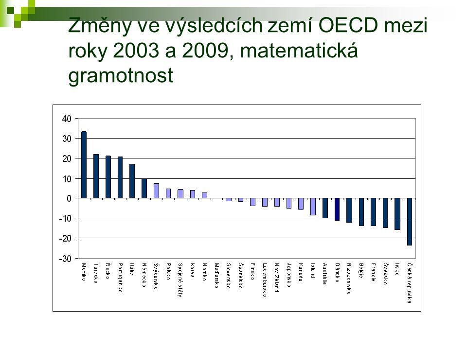 Změny ve výsledcích zemí OECD mezi roky 2003 a 2009, matematická gramotnost