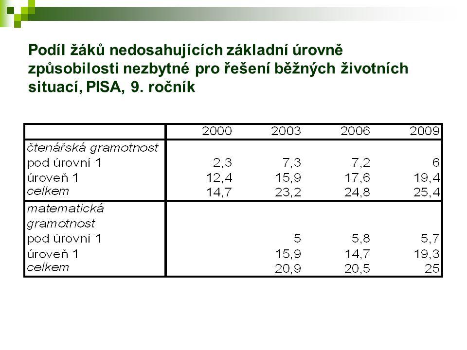 Podíl žáků nedosahujících základní úrovně způsobilosti nezbytné pro řešení běžných životních situací, PISA, 9.