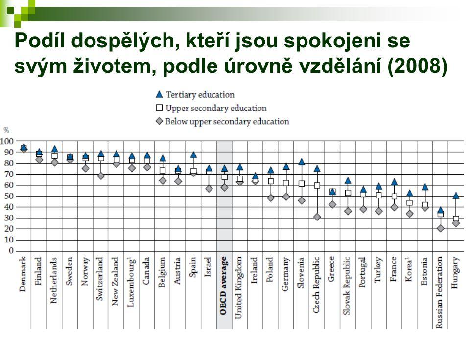 Podíl dospělých, kteří jsou spokojeni se svým životem, podle úrovně vzdělání (2008)