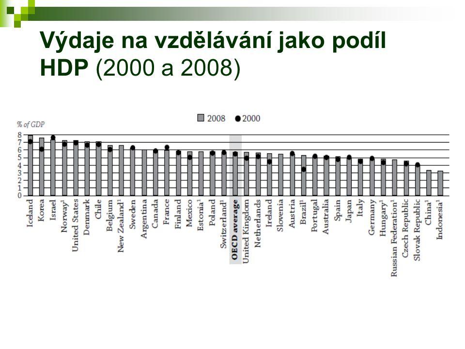 Výdaje na vzdělávání jako podíl HDP (2000 a 2008)